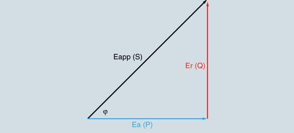 Компенсация реактивной мощности. Рис.2.
