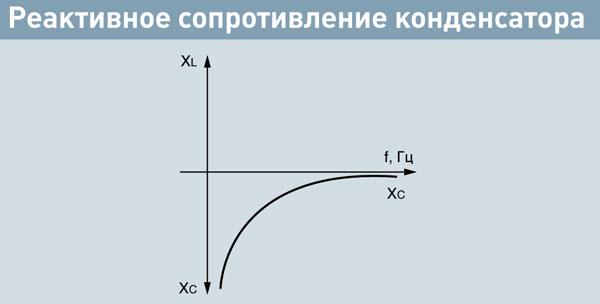 Компенсация реактивной мощности. Рис.31. Реактивное сопротивление конденсатора.