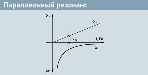 Компенсация реактивной мощности. Рис.32. Параллельный резонанс.