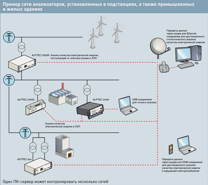 Компенсация реактивной мощности. Рис.35. Пример сети анализаторов, установленных в подстанциях, а также промышленных и жилых зданиях