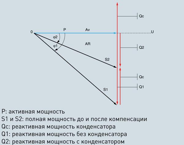 Компенсация реактивной мощности. Рис.9. Векторная диаграмма мощности